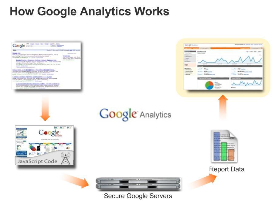 Google Analytics: Que es y cómo funciona.