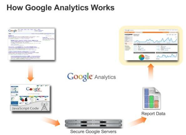 Cómo funciona Analytics