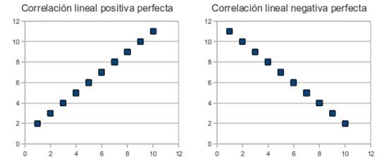 Correlaciones lineales perfectas (+1 y -1)