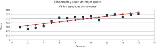 Dispersión y recta de mejor ajuste