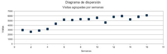 Diagrama de dispersión. Datos agrupados por semanas