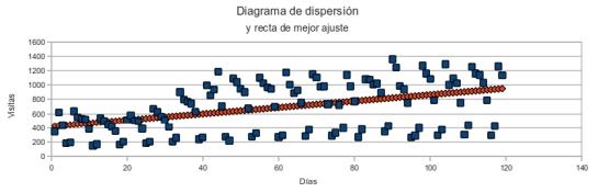 Diagrama de dispersion y recta de mejor ajuste. Visitas por días
