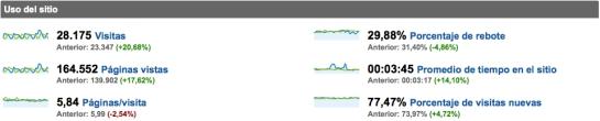 Analytics: datos comparados con período anterior