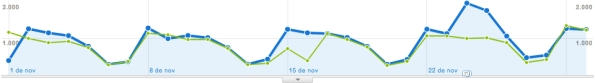 Analytcs: Patrón de visitas comparadas: ajuste de períodos