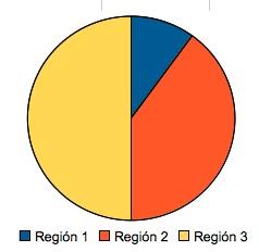 Analitica web: como presentar los datos a los jefes (II)