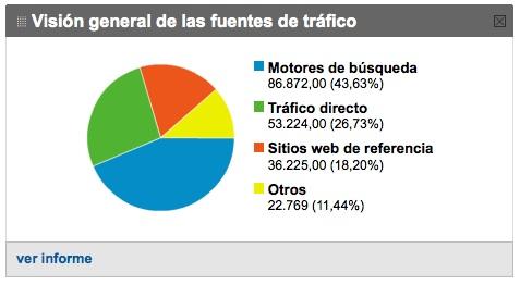 Fuentes de tráfico