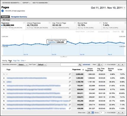 Analytics: Content Analysis