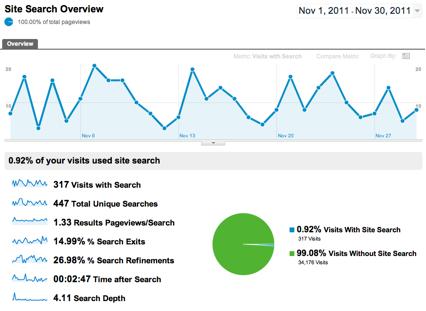 Analítica Web: Búsquedas en el Sitio - Google Analytics