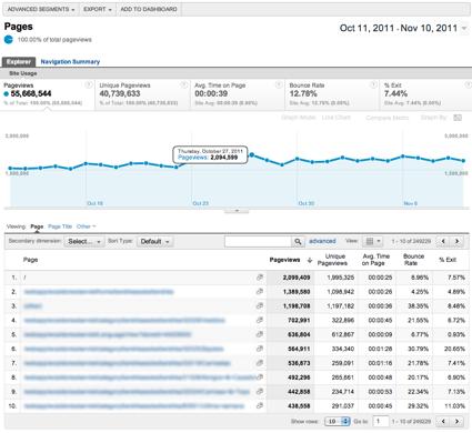Analítica Web: Contenido Principal-Google-Analytics