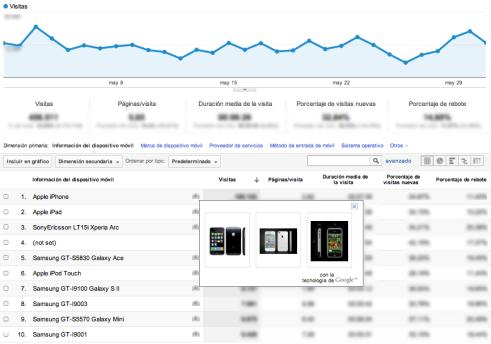 Informe de Dispositivos móviles de Google Analytics