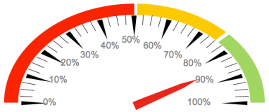 Analitica web que debemos medir: gauge