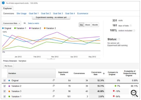 Informes de Experimentos de Google Analytics (2)