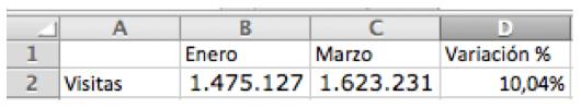 Variación Porcentual Excel