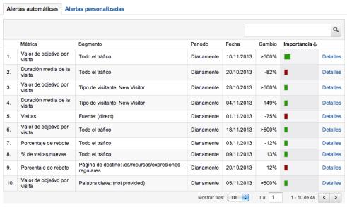 Google Analytics - Alertas automáticas