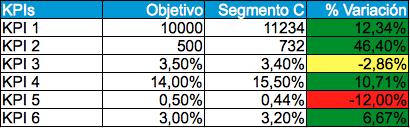 Tabla con los datos del segmento C