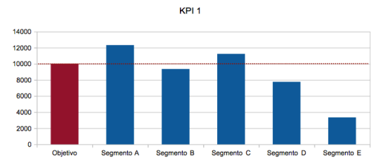 Gráfico de Barras. Datos del KPI 1 para cada Segmento.