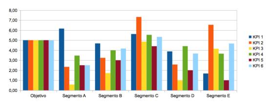 Gráfico único de barras