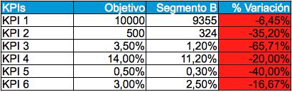 Tabla con los datos del segmento B, y su variación con respecto a los objetivos