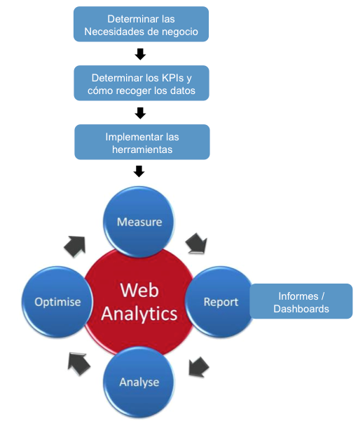 El ciclo de la analítica web