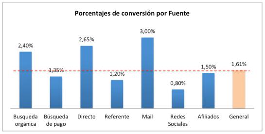 Gráfico de porcentaje de conversiones por fuente de tráfico