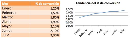 Tendencia del porcentaje de conversión