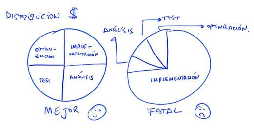 distribucion-costes