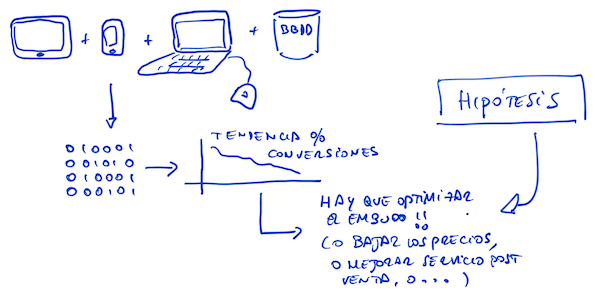 hipotesis-derivadas-de-datos