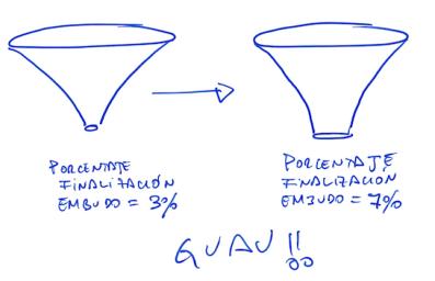 optimizacion-embudo